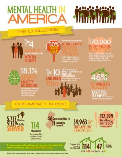 Mental Health In America Statistics Archives Oaks Integrated Care
