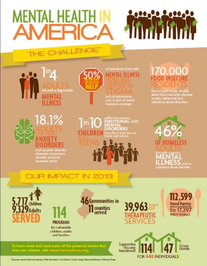 Food Services Of America Careers
